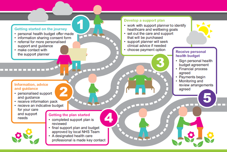 personal health budget journey map